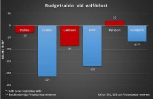 budgetsaldot