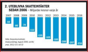 skatteint-2006-2016
