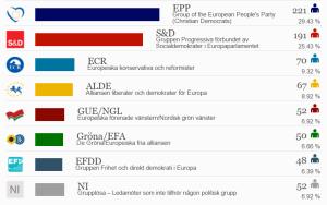 majoritet i EU